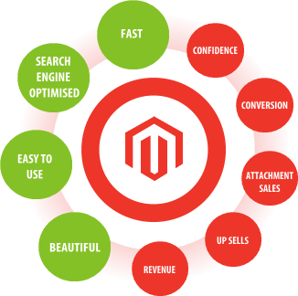 magento Customization Services India